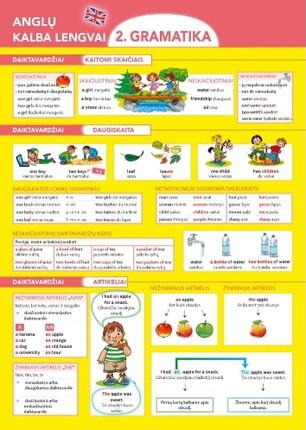 Anglų kalba lengvai. Gramatika
